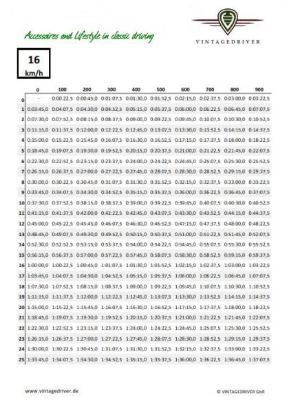 Schnitt-Tabellen für Oldtimer-Rallye Set verschiedene Geschwindigkeiten laminiert wasserfest